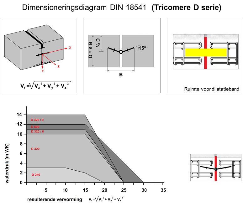 Schrumpf voegenband dimensioneringsdiagram Tricomere D serie