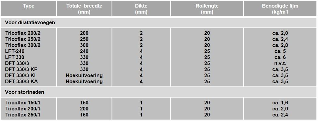 Schrumpf tabel-tricoflex