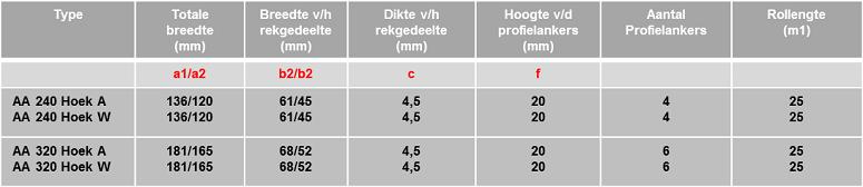 Schrumpf voegenband tabel AA Hoek tricomere