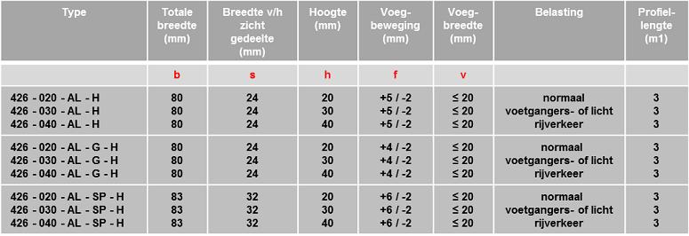 Schrumpf Vloerprofiel 426 tabel