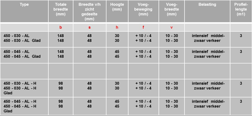 Schrumpf Vloerprofiel 450 AL-tabel