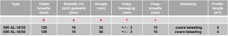 Vloerprofiel 500-AL/16 tabel