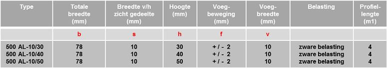 Schrumpf Vloerprofiel 500 AL /10 tabel