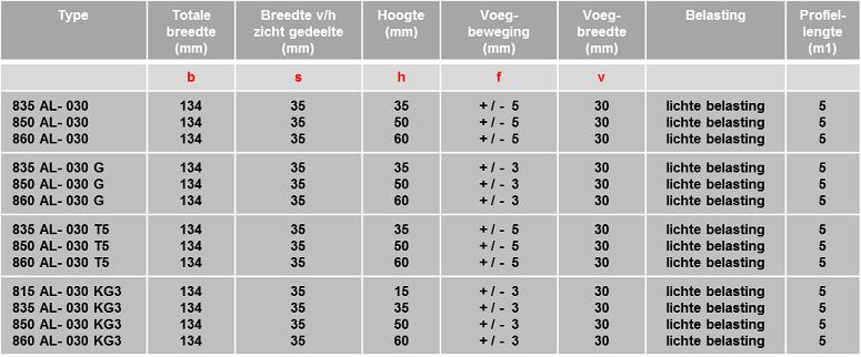 Schrumpf Vloerprofiel 800 AL - tabel