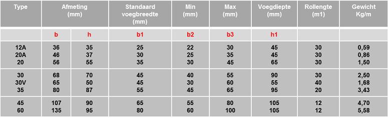 Schrumpf-acme-voegovergangsprofiel-tabel
